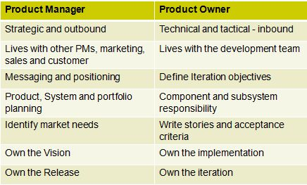 Product Manager and Product Owner in an Agile Environment